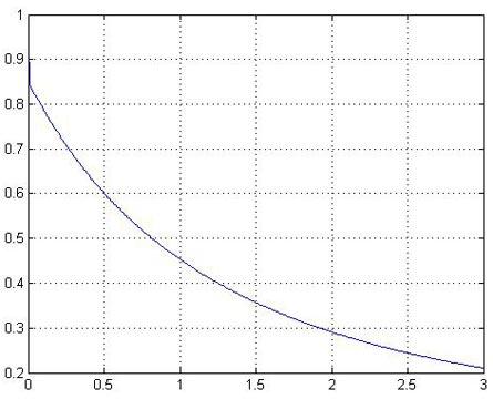 График зависимости K = f(α)
